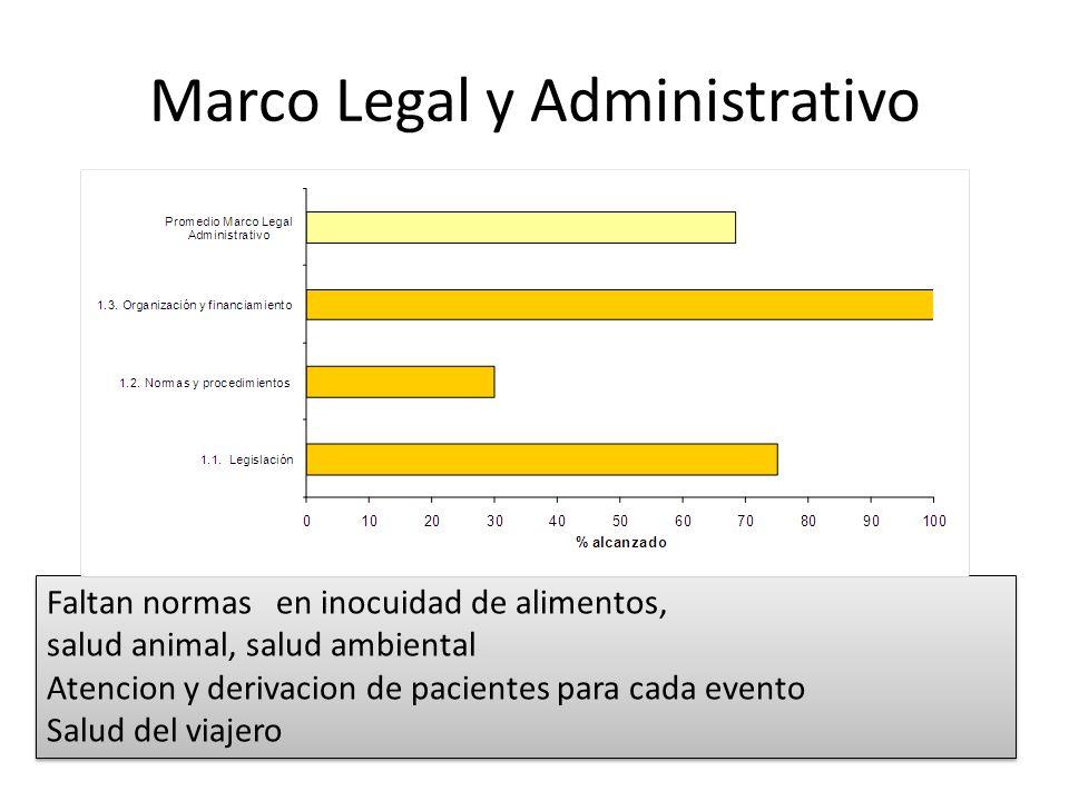 Marco Legal y Administrativo Faltan normas en inocuidad de alimentos, salud animal, salud ambiental Atencion y derivacion de pacientes para cada event