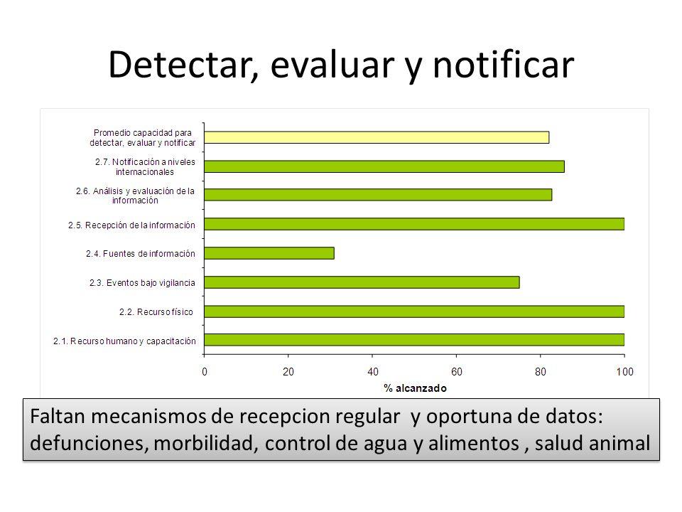 Detectar, evaluar y notificar Faltan mecanismos de recepcion regular y oportuna de datos: defunciones, morbilidad, control de agua y alimentos, salud