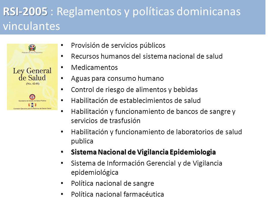 Provisión de servicios públicos Recursos humanos del sistema nacional de salud Medicamentos Aguas para consumo humano Control de riesgo de alimentos y