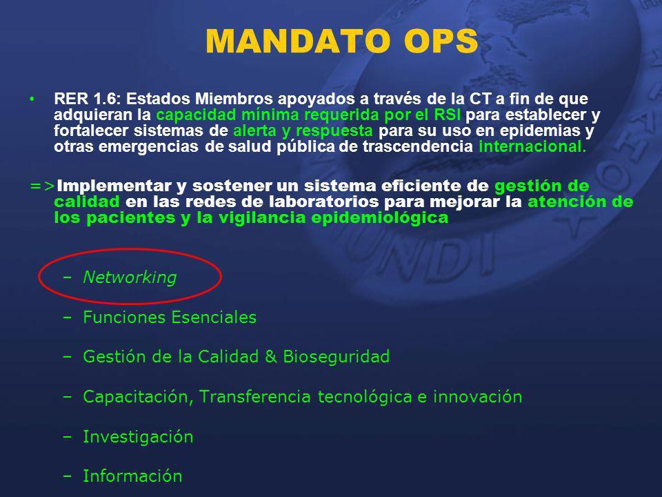 MANDATO OPS RER 1.6: Estados Miembros apoyados a través de la CT a fin de que adquieran la capacidad mínima requerida por el RSI para establecer y for
