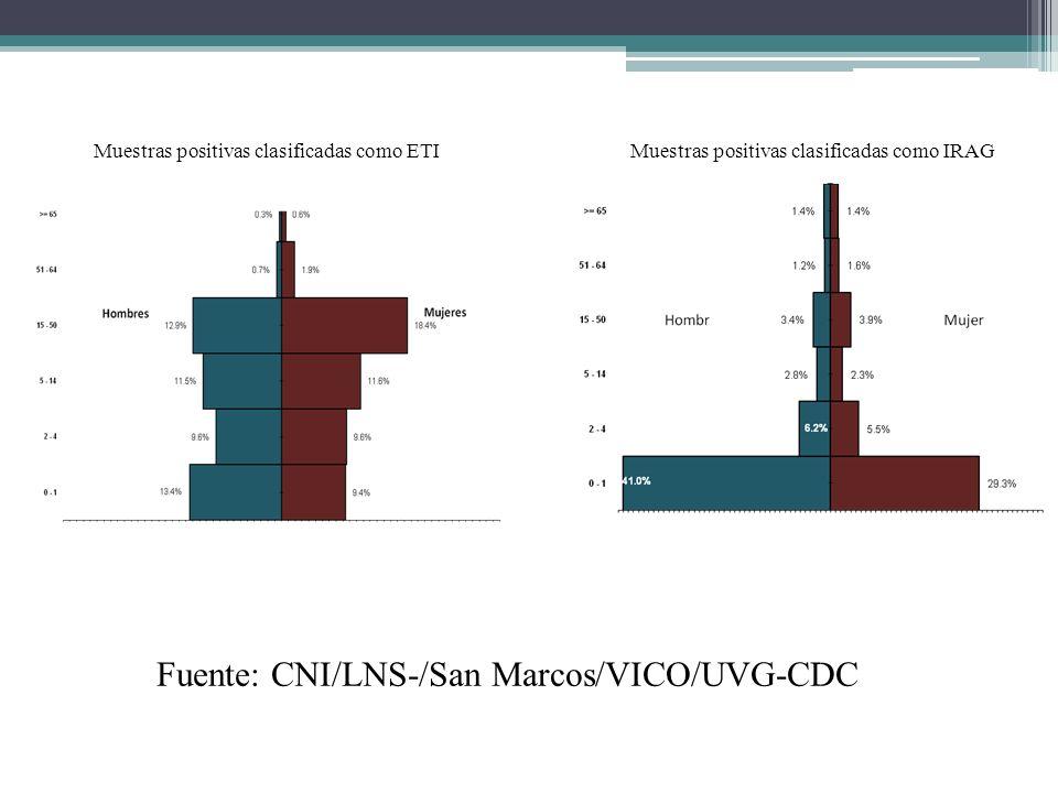 Muestras positivas clasificadas como ETIMuestras positivas clasificadas como IRAG Fuente: CNI/LNS-/San Marcos/VICO/UVG-CDC