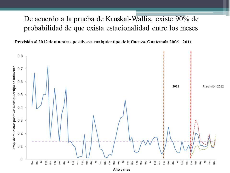 Previsión 20122011 De acuerdo a la prueba de Kruskal-Wallis, existe 90% de probabilidad de que exista estacionalidad entre los meses Previsión al 2012