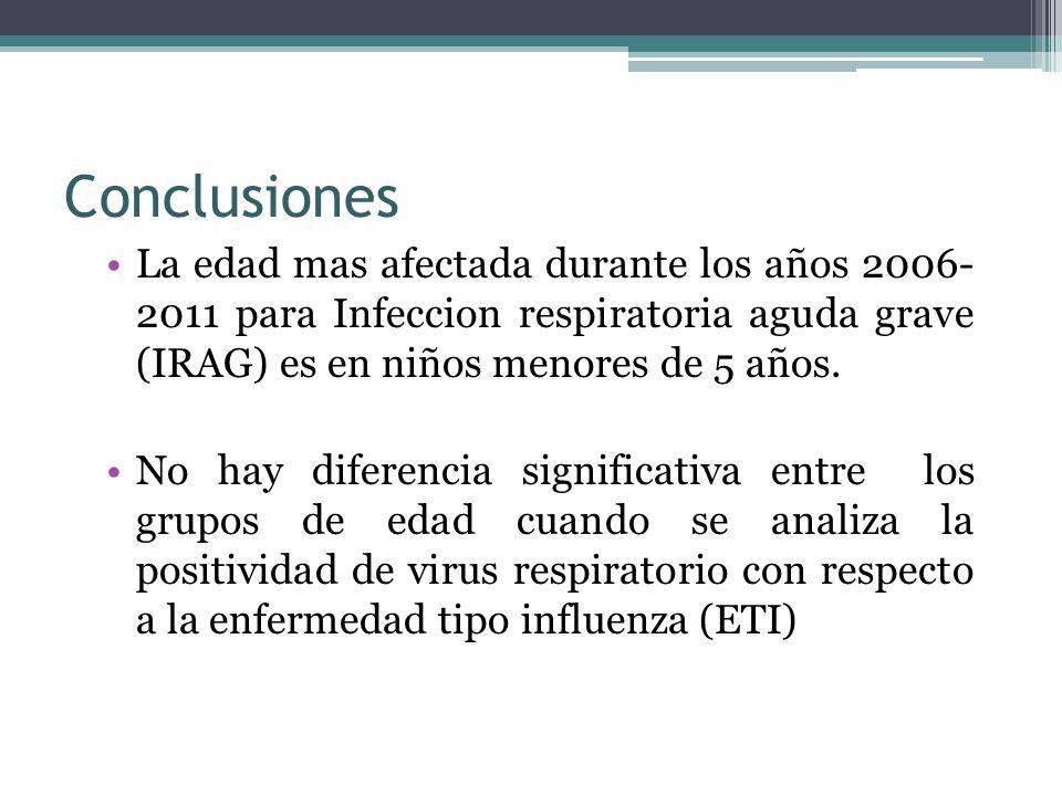 Conclusiones La edad mas afectada durante los años 2006- 2011 para Infeccion respiratoria aguda grave (IRAG) es en niños menores de 5 años. No hay dif