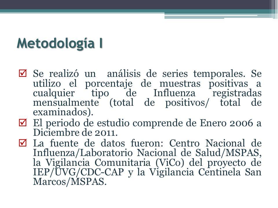 Metodología I Se realizó un análisis de series temporales. Se utilizo el porcentaje de muestras positivas a cualquier tipo de Influenza registradas me