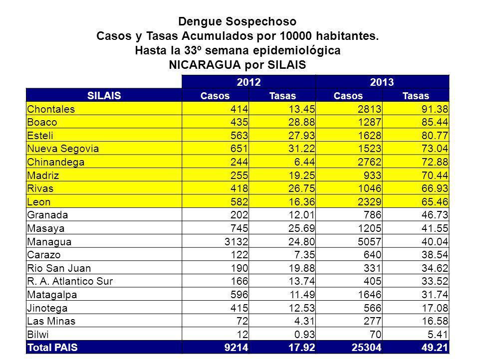 Dengue Sospechoso Casos y Tasas Acumulados por 10000 habitantes.