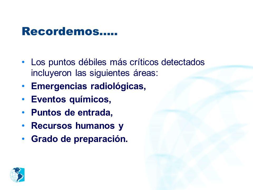 Recordemos….. Los puntos débiles más críticos detectados incluyeron las siguientes áreas: Emergencias radiológicas, Eventos químicos, Puntos de entrad