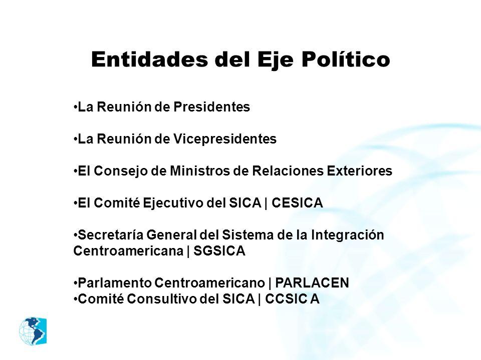 Entidades del Eje Político La Reunión de Presidentes La Reunión de Vicepresidentes El Consejo de Ministros de Relaciones Exteriores El Comité Ejecutiv