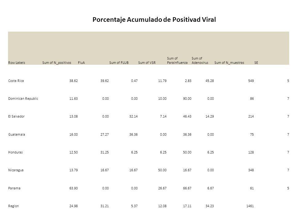 Row LabelsSum of N_positivosFluASum of FLUBSum of VSR Sum of Parainfluenza Sum of AdenovirusSum of N_muestrasSE Costa Rica38.6239.620.4711.792.8345.28