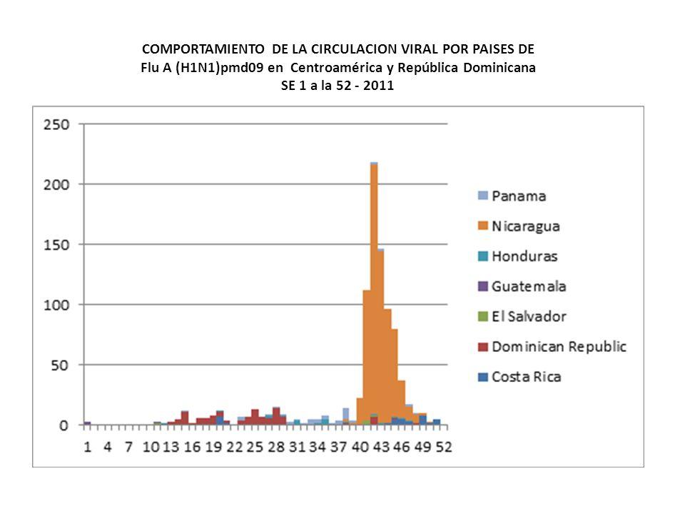 Row LabelsSum of N_positivosFluASum of FLUBSum of VSR Sum of Parainfluenza Sum of AdenovirusSum of N_muestrasSE Costa Rica38.6239.620.4711.792.8345.285495 Dominican Republic11.630.00 10.0090.000.00867 El Salvador13.080.0032.147.1446.4314.292147 Guatemala16.0027.2736.360.0036.360.00757 Honduras12.5031.256.25 50.006.251287 Nicaragua13.7916.67 50.0016.670.003487 Panama63.930.00 26.6766.676.67615 Region24.9831.215.3712.0817.1134.231461 Porcentaje Acumulado de Positivad Viral