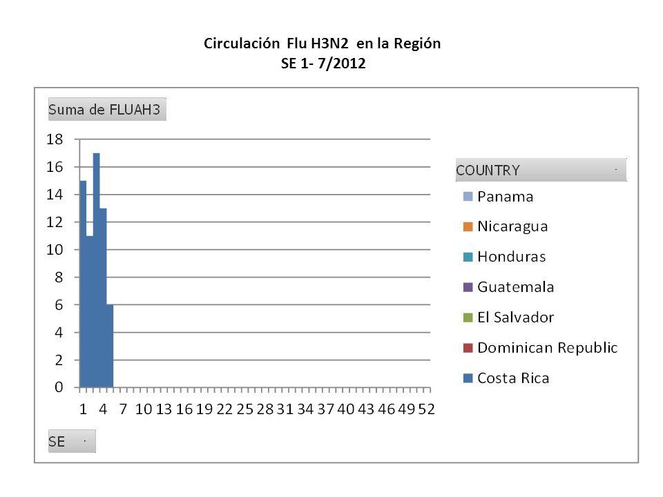Circulación Flu H3N2 en la Región SE 1- 7/2012