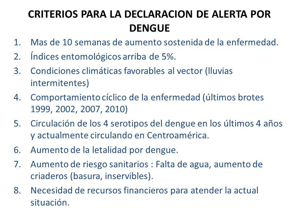 CRITERIOS PARA LA DECLARACION DE ALERTA POR DENGUE 1.Mas de 10 semanas de aumento sostenida de la enfermedad. 2.Índices entomológicos arriba de 5%. 3.