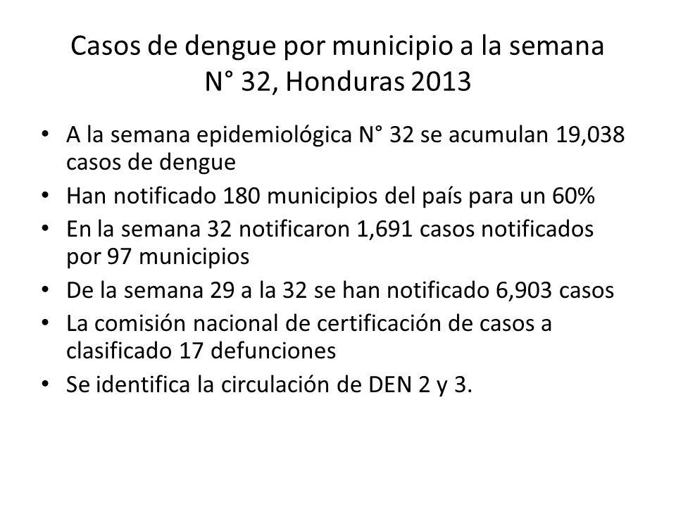 Casos de dengue por municipio a la semana N° 32, Honduras 2013 A la semana epidemiológica N° 32 se acumulan 19,038 casos de dengue Han notificado 180