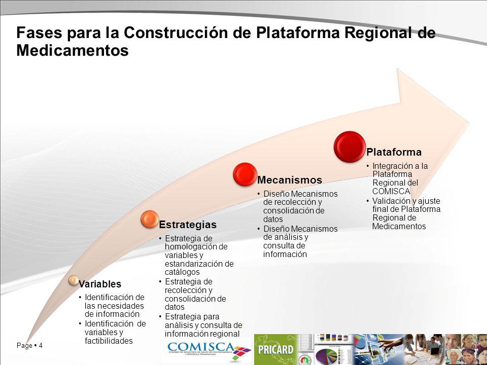 Page 4 Fases para la Construcción de Plataforma Regional de Medicamentos Variables Identificación de las necesidades de información Identificación de