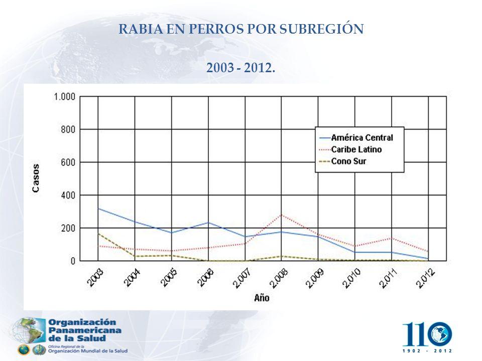 RABIA EN PERROS POR SUBREGIÓN 2003 2012.