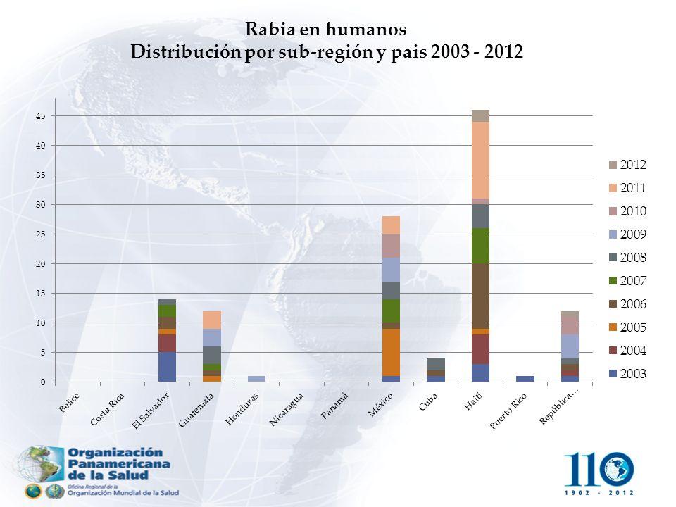 Rabia en humanos Distribución por sub-región y pais 2003 - 2012