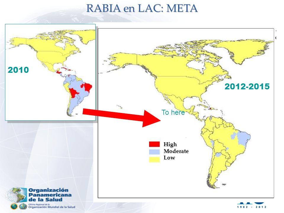 2010 2012-2015 To here HighModerateLow RABIA en LAC: META