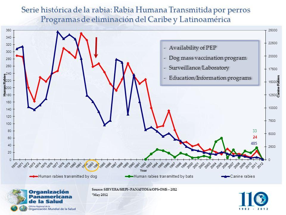 Source: SIRVERA/SIEPI - PANAFTOSA/OPS-OMS – 2012 *May 2012 Serie histórica de la rabia: Rabia Humana Transmitida por perros Programas de eliminación d