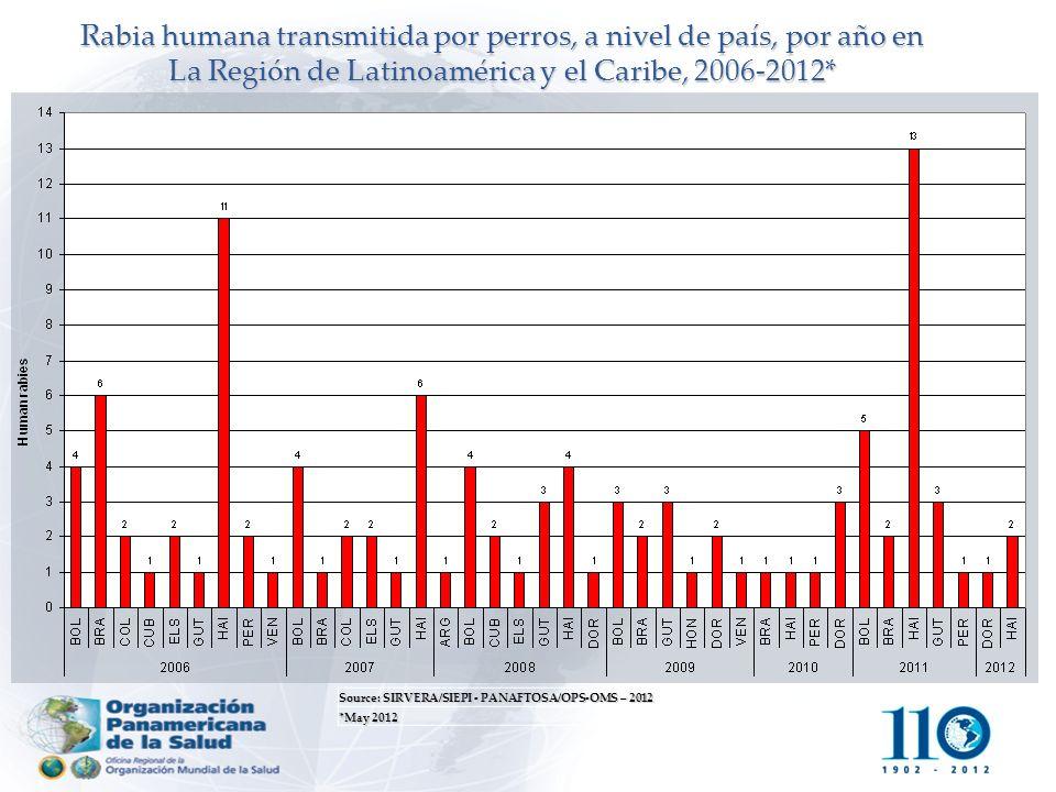 Source: SIRVERA/SIEPI - PANAFTOSA/OPS-OMS – 2012 *May 2012 Rabia humana transmitida por perros, a nivel de país, por año en La Región de Latinoamérica