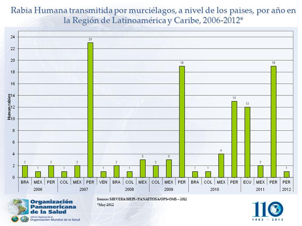 Source: SIRVERA/SIEPI - PANAFTOSA/OPS-OMS – 2012 *May 2012 Rabia Humana transmitida por murciélagos, a nivel de los paises, por año en la Región de La