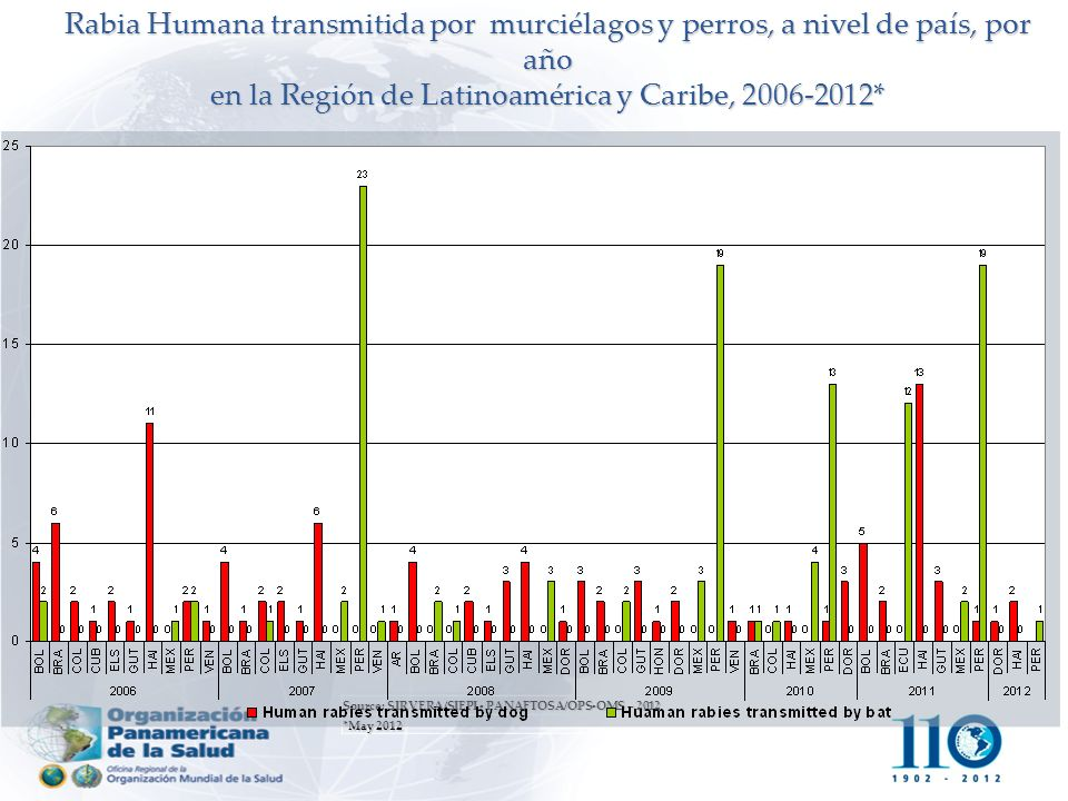 Source: SIRVERA/SIEPI - PANAFTOSA/OPS-OMS – 2012 *May 2012 Rabia Humana transmitida por murciélagos y perros, a nivel de país, por año en la Región de