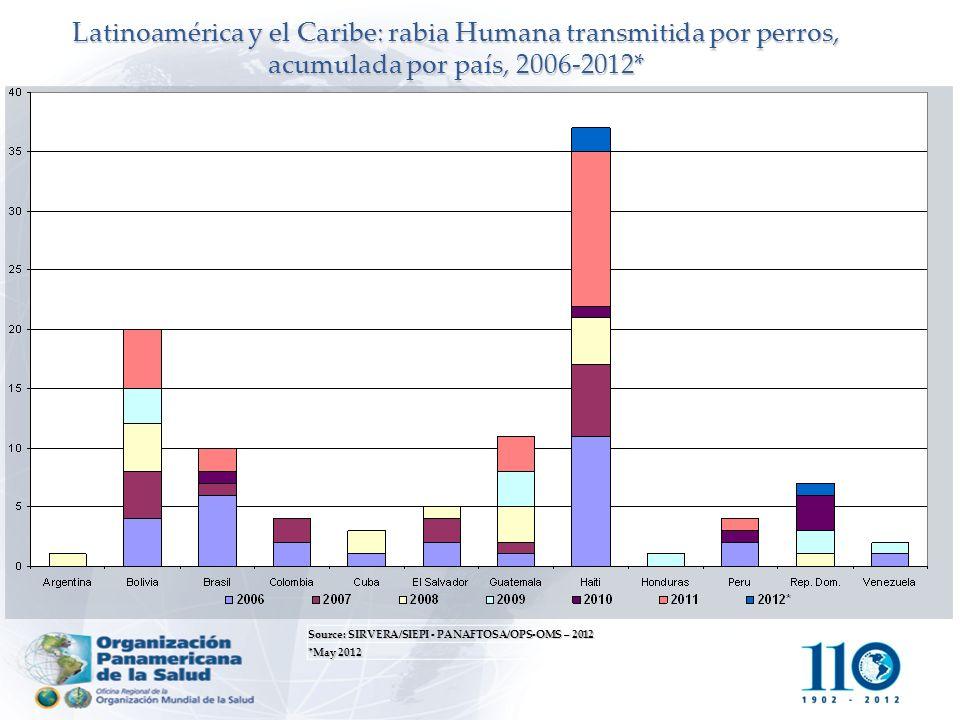 Source: SIRVERA/SIEPI - PANAFTOSA/OPS-OMS – 2012 *May 2012 Latinoamérica y el Caribe: rabia Humana transmitida por perros, acumulada por país, 2006-20