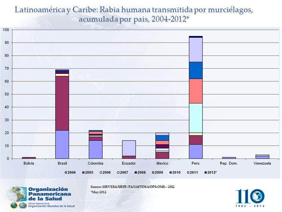 Source: SIRVERA/SIEPI - PANAFTOSA/OPS-OMS – 2012 *May 2012 Latinoamérica y Caribe: Rabia humana transmitida por murciélagos, acumulada por pais, 2004-