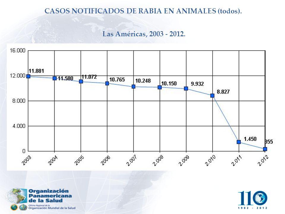 CASOS NOTIFICADOS DE RABIA EN ANIMALES (todos). Las Américas, 2003 2012.