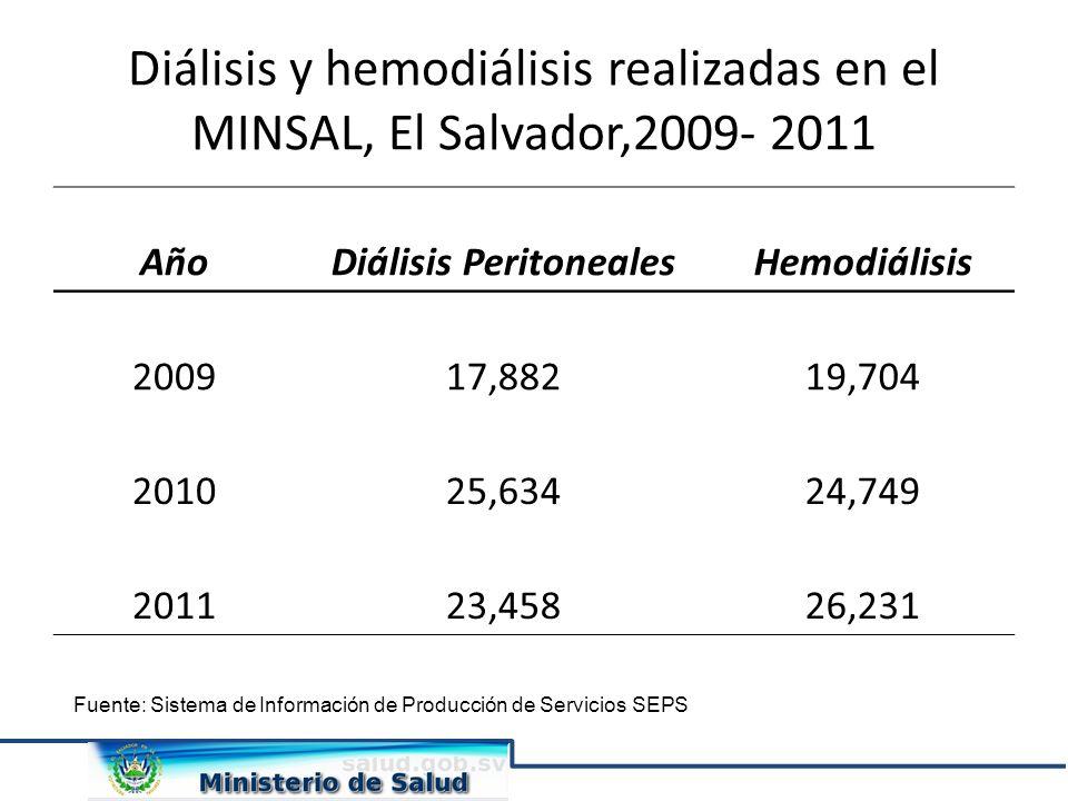 AñoDiálisis PeritonealesHemodiálisis 200917,88219,704 201025,63424,749 201123,45826,231 Diálisis y hemodiálisis realizadas en el MINSAL, El Salvador,2