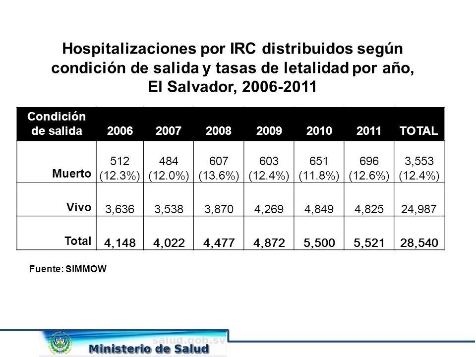Hospitalizaciones por IRC distribuidos según condición de salida y tasas de letalidad por año, El Salvador, 2006-2011 Fuente: SIMMOW Condición de sali