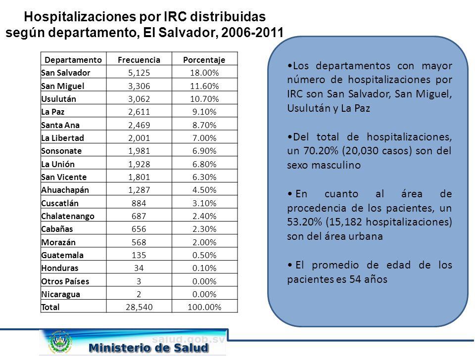 Hospitalizaciones por IRC distribuidas según departamento, El Salvador, 2006-2011 Los departamentos con mayor número de hospitalizaciones por IRC son