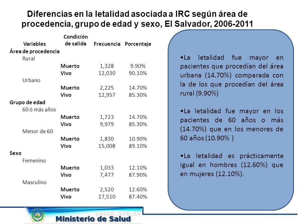 Diferencias en la letalidad asociada a IRC según área de procedencia, grupo de edad y sexo, El Salvador, 2006-2011 La letalidad fue mayor en pacientes