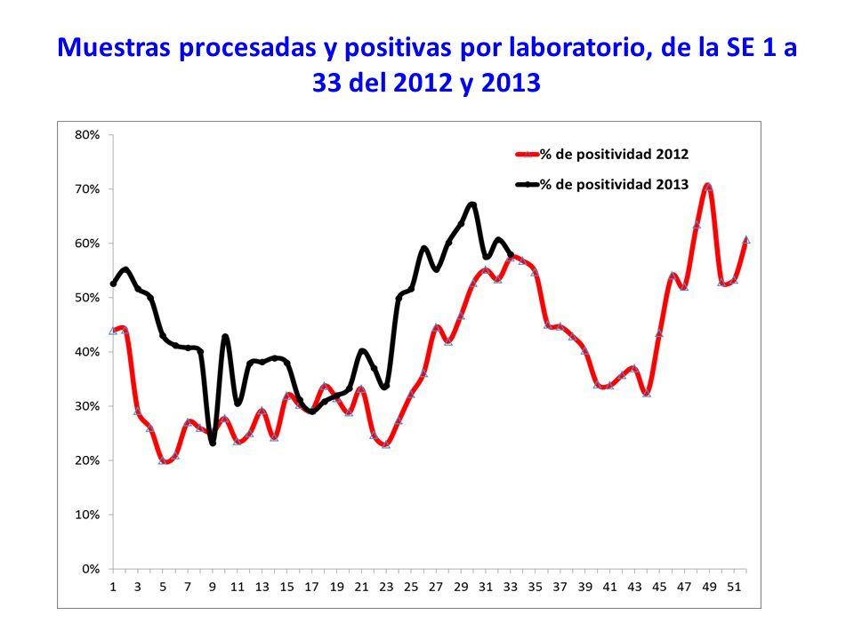 Muestras procesadas y positivas por laboratorio, de la SE 1 a 33 del 2012 y 2013