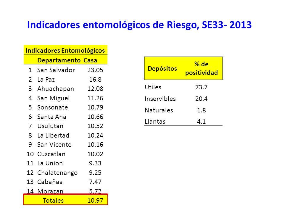 Indicadores entomológicos de Riesgo, SE33- 2013 Indicadores Entomológicos DepartamentoCasa 1San Salvador23.05 2La Paz16.8 3Ahuachapan12.08 4San Miguel