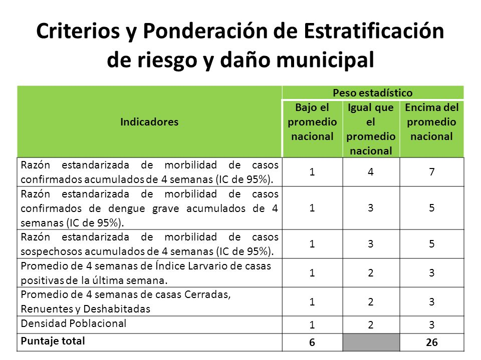 Criterios y Ponderación de Estratificación de riesgo y daño municipal Indicadores Peso estadístico Bajo el promedio nacional Igual que el promedio nac