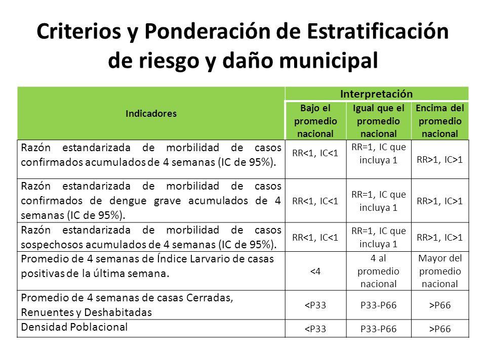 Criterios y Ponderación de Estratificación de riesgo y daño municipal Indicadores Interpretación Bajo el promedio nacional Igual que el promedio nacio