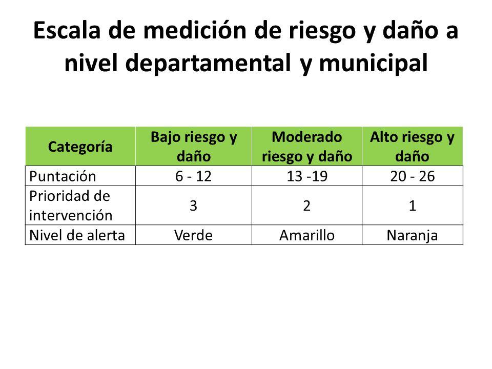 Escala de medición de riesgo y daño a nivel departamental y municipal Categoría Bajo riesgo y daño Moderado riesgo y daño Alto riesgo y daño Puntación