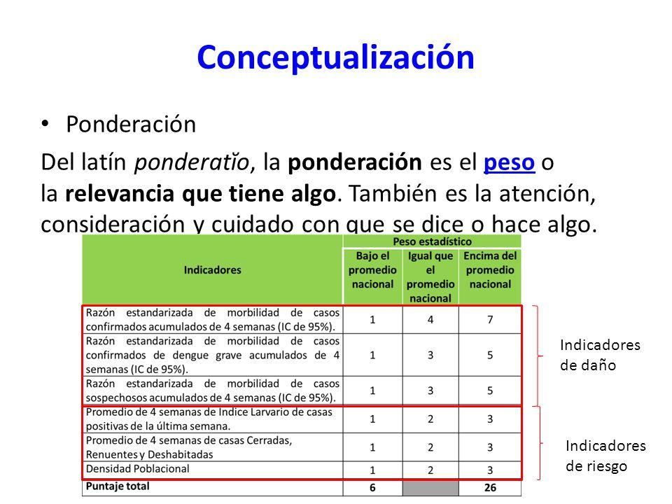 Conceptualización Ponderación Del latín ponderatĭo, la ponderación es el peso o la relevancia que tiene algo. También es la atención, consideración y