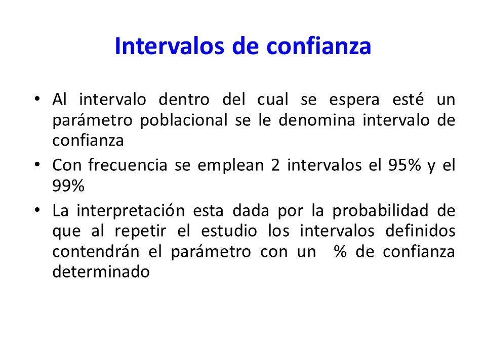 Intervalos de confianza Al intervalo dentro del cual se espera esté un parámetro poblacional se le denomina intervalo de confianza Con frecuencia se e
