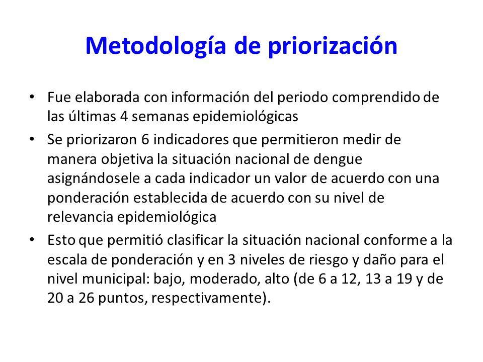 Metodología de priorización Fue elaborada con información del periodo comprendido de las últimas 4 semanas epidemiológicas Se priorizaron 6 indicadore