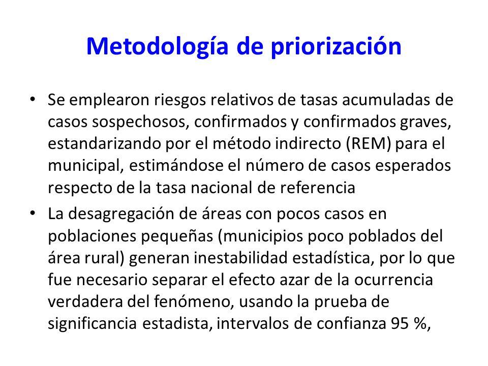 Metodología de priorización Se emplearon riesgos relativos de tasas acumuladas de casos sospechosos, confirmados y confirmados graves, estandarizando