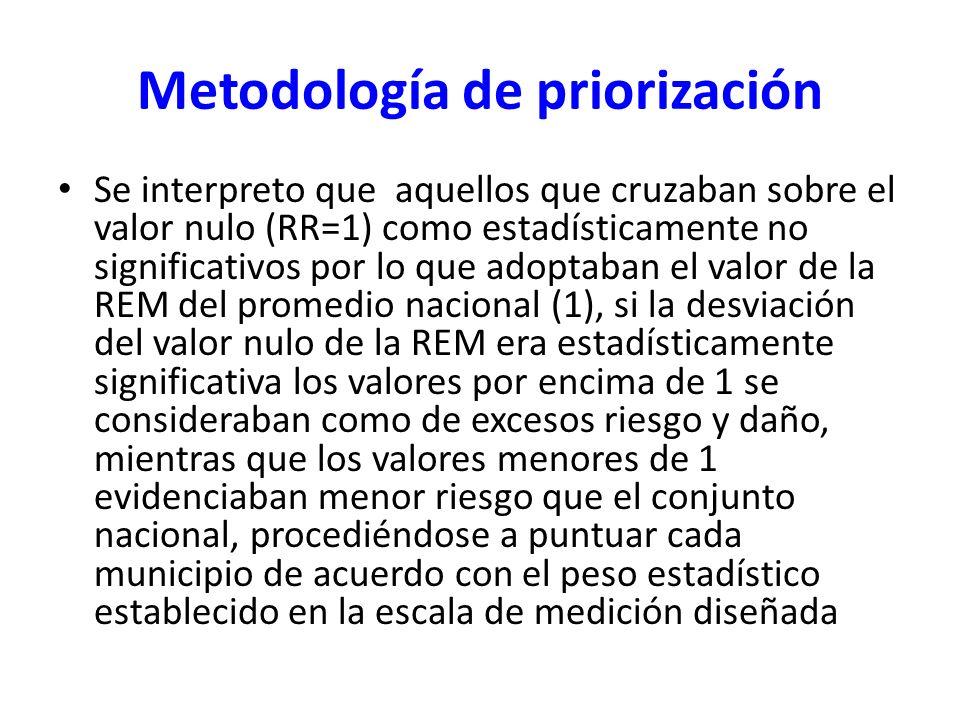 Metodología de priorización Se interpreto que aquellos que cruzaban sobre el valor nulo (RR=1) como estadísticamente no significativos por lo que adop