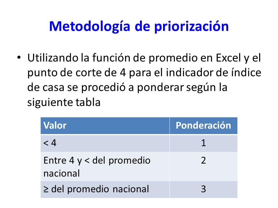 Metodología de priorización Utilizando la función de promedio en Excel y el punto de corte de 4 para el indicador de índice de casa se procedió a pond
