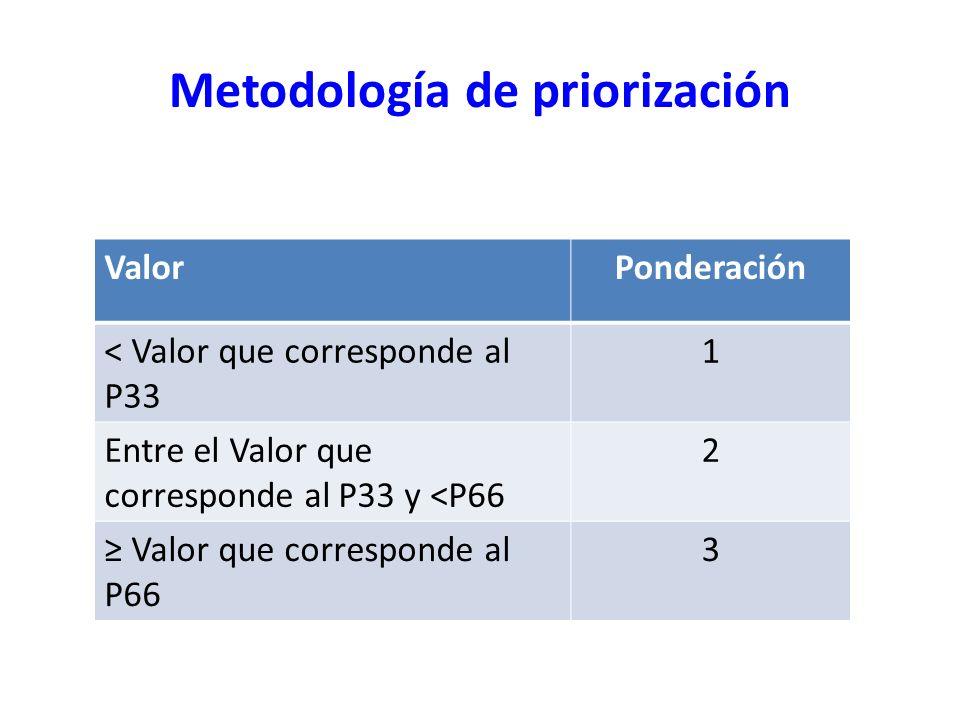 Metodología de priorización ValorPonderación < Valor que corresponde al P33 1 Entre el Valor que corresponde al P33 y <P66 2 Valor que corresponde al