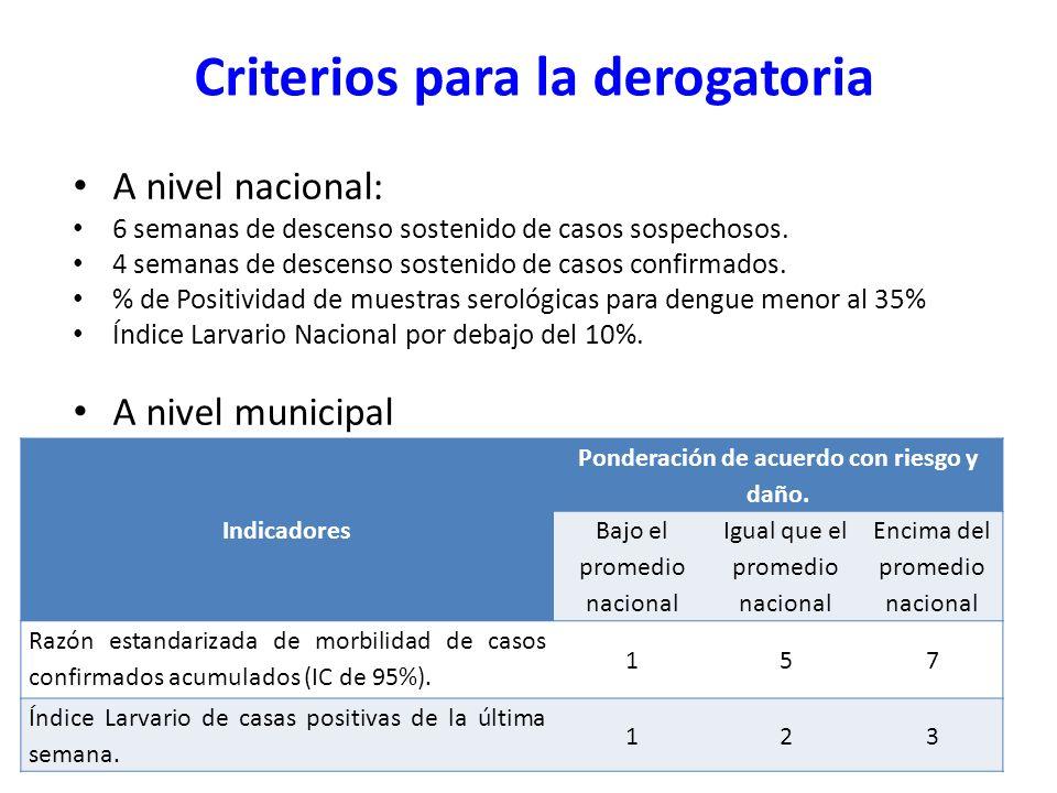 Criterios para la derogatoria A nivel nacional: 6 semanas de descenso sostenido de casos sospechosos. 4 semanas de descenso sostenido de casos confirm