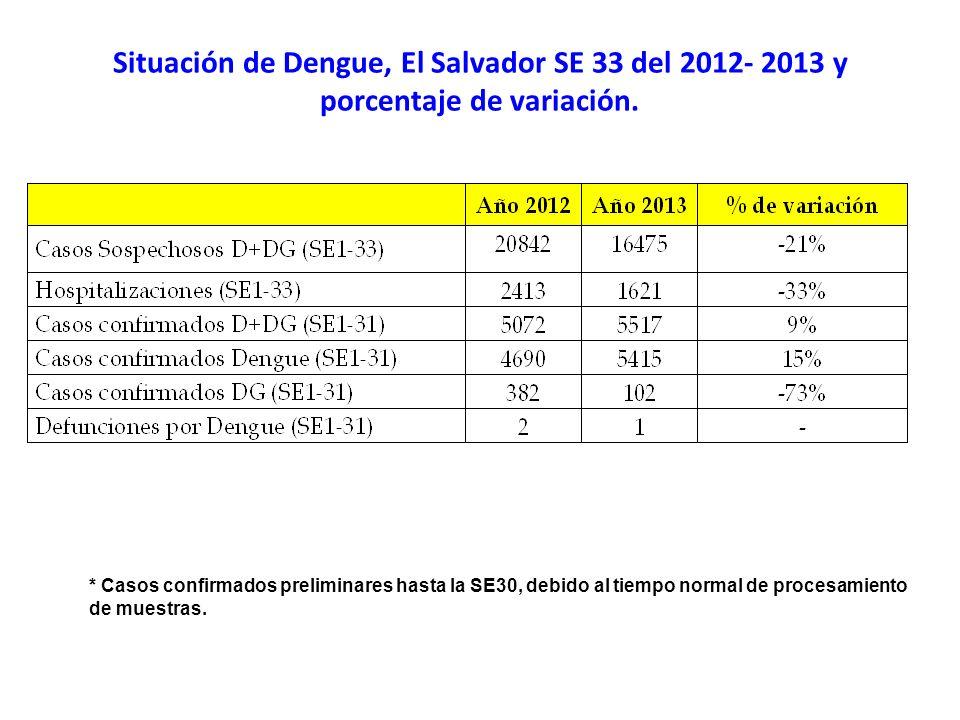 Situación de Dengue, El Salvador SE 33 del 2012- 2013 y porcentaje de variación. * Casos confirmados preliminares hasta la SE30, debido al tiempo norm