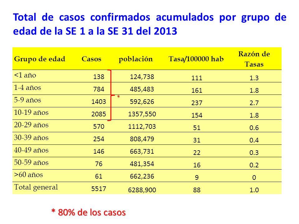 Grupo de edadCasospoblaciónTasa/100000 hab Razón de Tasas <1 año 138124,738 1111.3 1-4 años 784485,483 1611.8 5-9 años 1403592,626 2372.7 10-19 años 2