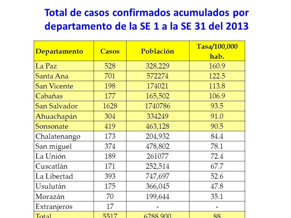Total de casos confirmados acumulados por departamento de la SE 1 a la SE 31 del 2013 DepartamentoCasosPoblación Tasa/100,000 hab. La Paz528328,229160