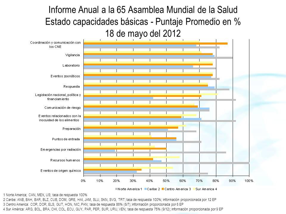 Informe Anual a la 65 Asamblea Mundial de la Salud Estado capacidades básicas - Puntaje Promedio en % 18 de mayo del 2012 1 Norte America; CAN, MEX, US; tasa de respuesta 100% 2 Caribe: ANB, BAH, BAR, BLZ, CUB, DOM, GRE, HAI, JAM, SLU, SKN, SVG, TRT; tasa de respuesta 100%; información proporcionada por 12 EP 3 Centro America: COR, DOR, ELS, GUT, HON, NIC, PAN; tasa de respuesta 86% (6/7); información proporcionada por 6 EP 4 Sur América: ARG, BOL, BRA, CHI, COL, ECU, GUY, PAR, PER, SUR, URU, VEN; tasa de respuesta 75% (9/12); información proporcionada por 9 EP