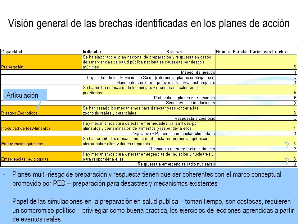 Visión general de las brechas identificadas en los planes de acción -Actividades relacionadas con Puntos de Entrada (PdE) deben estar relacionadas con los Puntos de Entrada designados - no todos los PdE -CAPSCA: GUT, DOR, PAN, COR, BLZ, NIC, HON, ELS -No duplicar esfuerzos en marco de iniciativas internacionales enfocadas en PdE - CAPSCA -Considerar si solicitar la certificacion para los PdE designados que han alcanzado las capacidades básicas