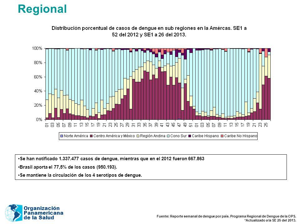 Organización Panamericana de la Salud Fuente: Reporte semanal de dengue por país.